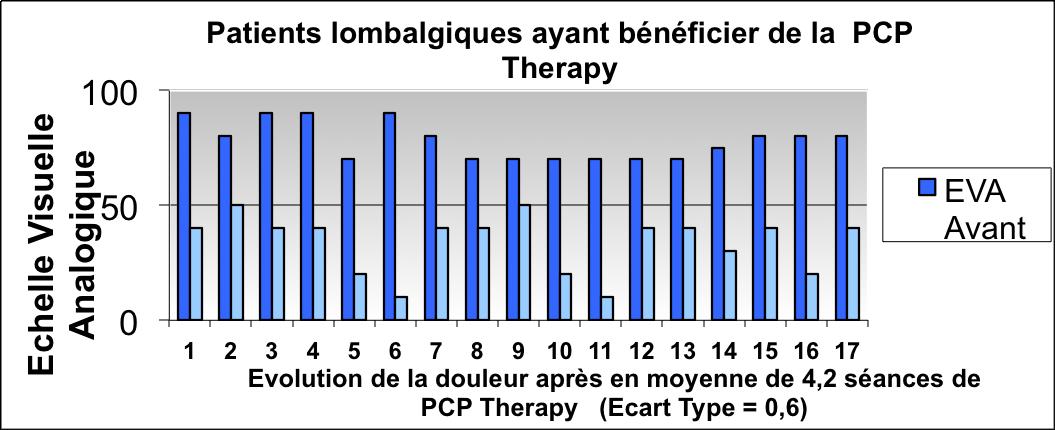 Patients lombalgiques ayant bénéficier de la PCP Therapy